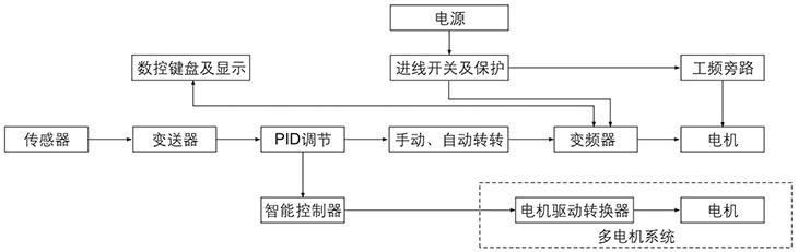 BQP系列防爆变频器系统图