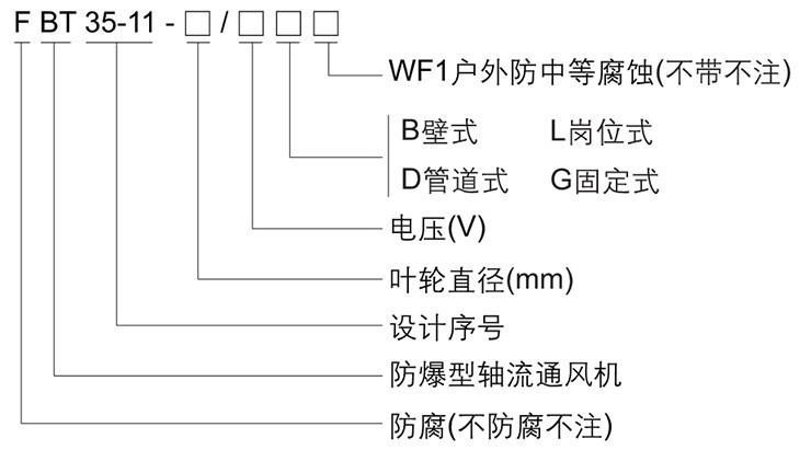 BT35-11系列防爆轴流风机型号含义