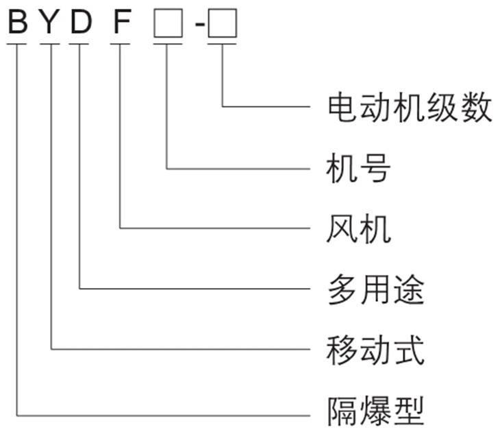 BYDF32系列隔爆型移动式轴流风机型号含义