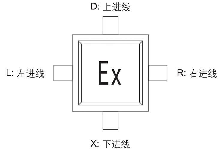 囗JX系列防爆接线箱进线示意图
