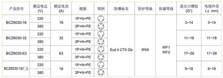 BCZ8030系列防爆防腐插接装置技术参数