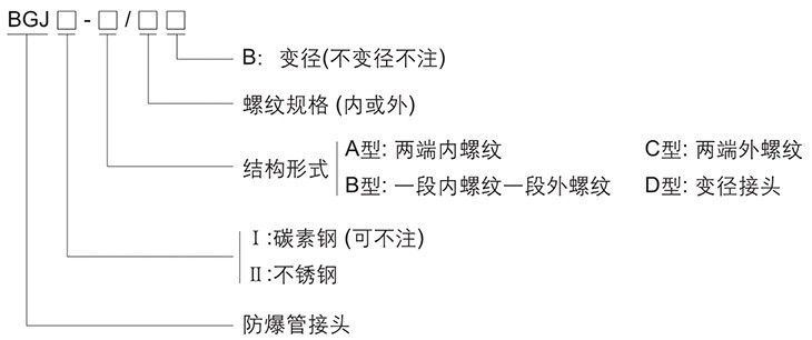 BGJ系列防爆管接头型号含义