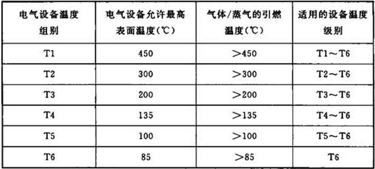 防爆温度组别换算表