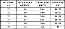 防爆设备温度组别t1到t6是多少度