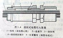 防爆电气设备浇封式引入装置