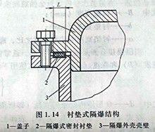 衬垫式隔爆结构