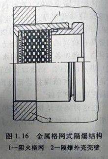 金属格网式隔爆结构