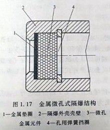 金属微孔式隔爆结构