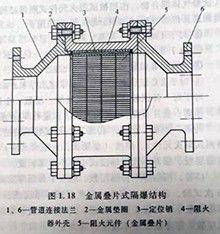 金属叠片式隔爆结构