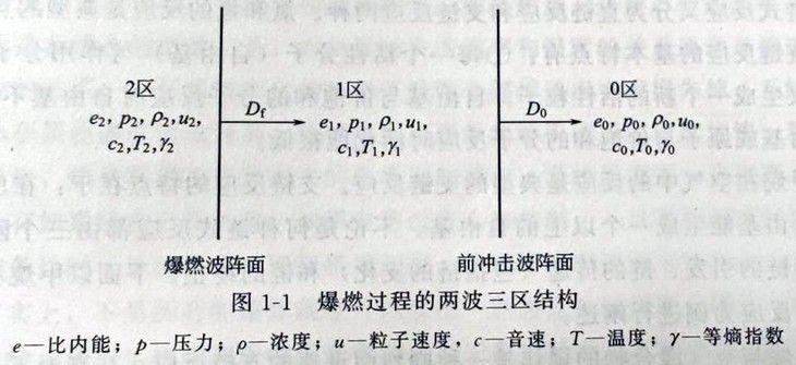 燃烧过程的二波三区结构