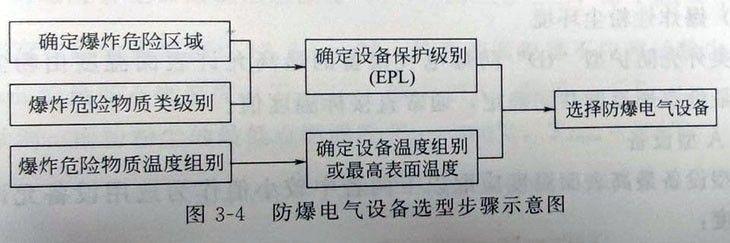 防爆电气设备选型步骤示意图