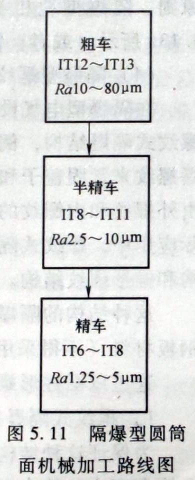 隔爆型圆筒式加工工艺路线图